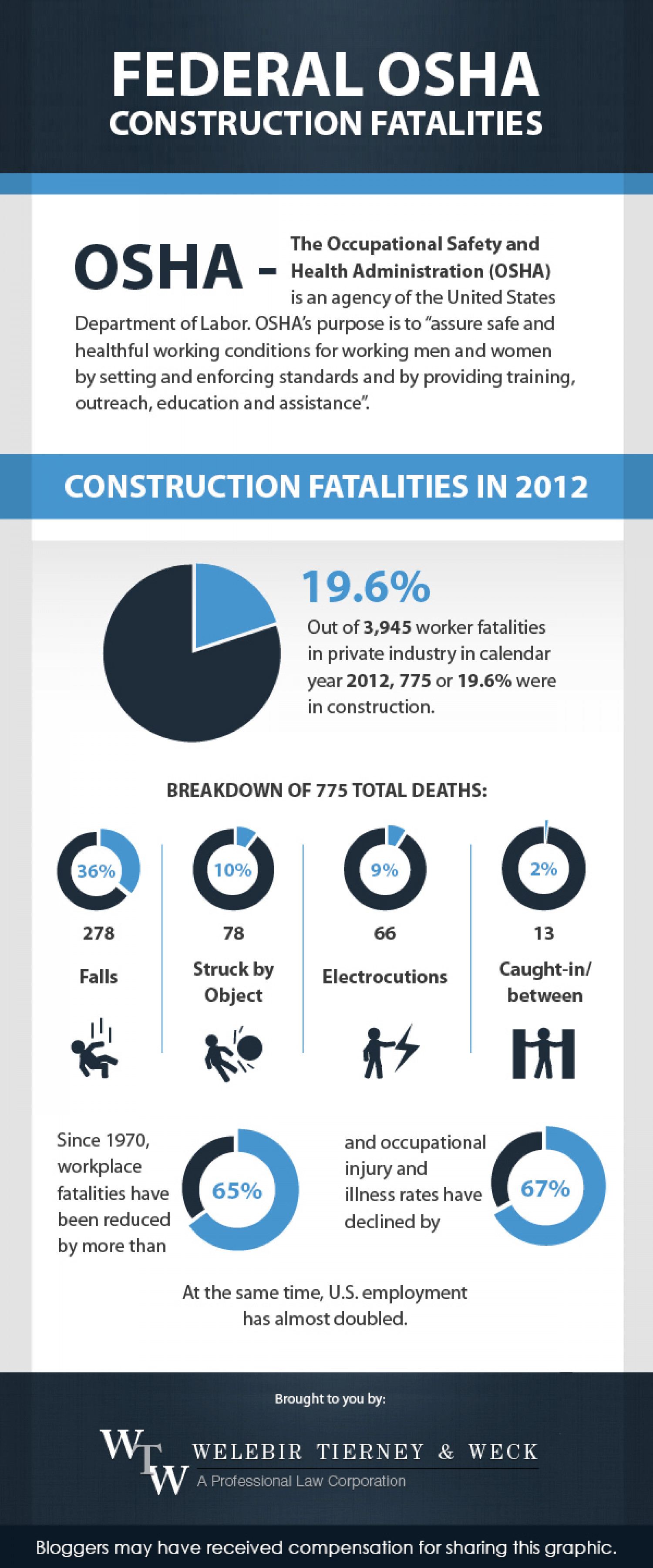 Federal OSHA Construction Fatalities Infographic