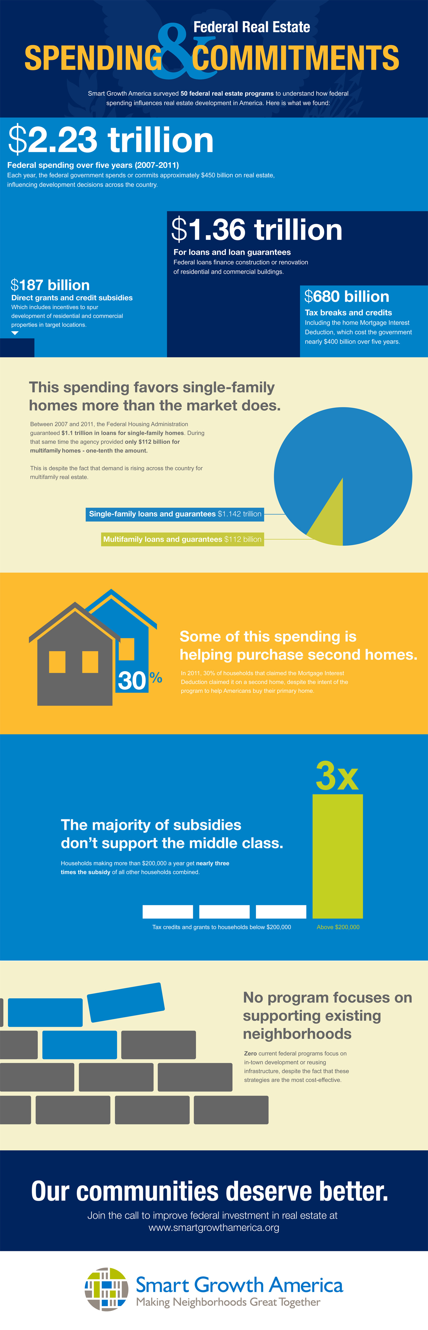 Federal Real Estate Spending Infographic