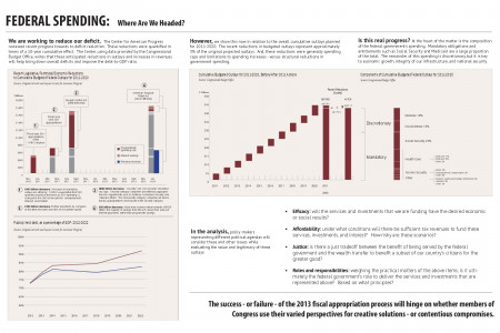 Federal Spending: Where Are We Headed?  Infographic