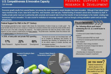 Federal Support for Research and Development Infographic