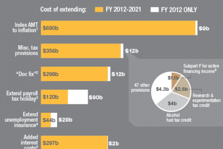Federal tax and spending policies Infographic