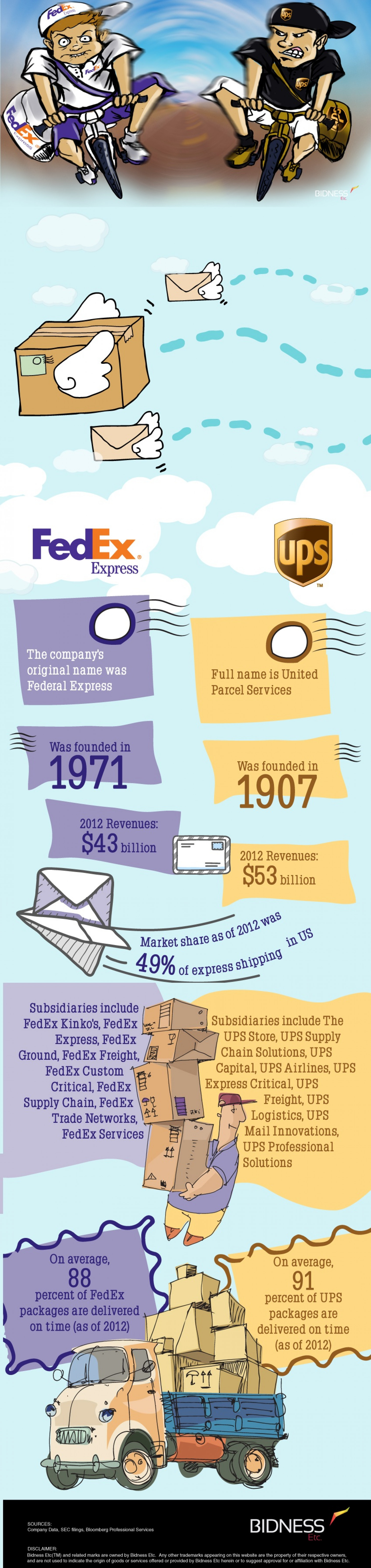 FedEx vs. UPS – Delivering Expectations Infographic
