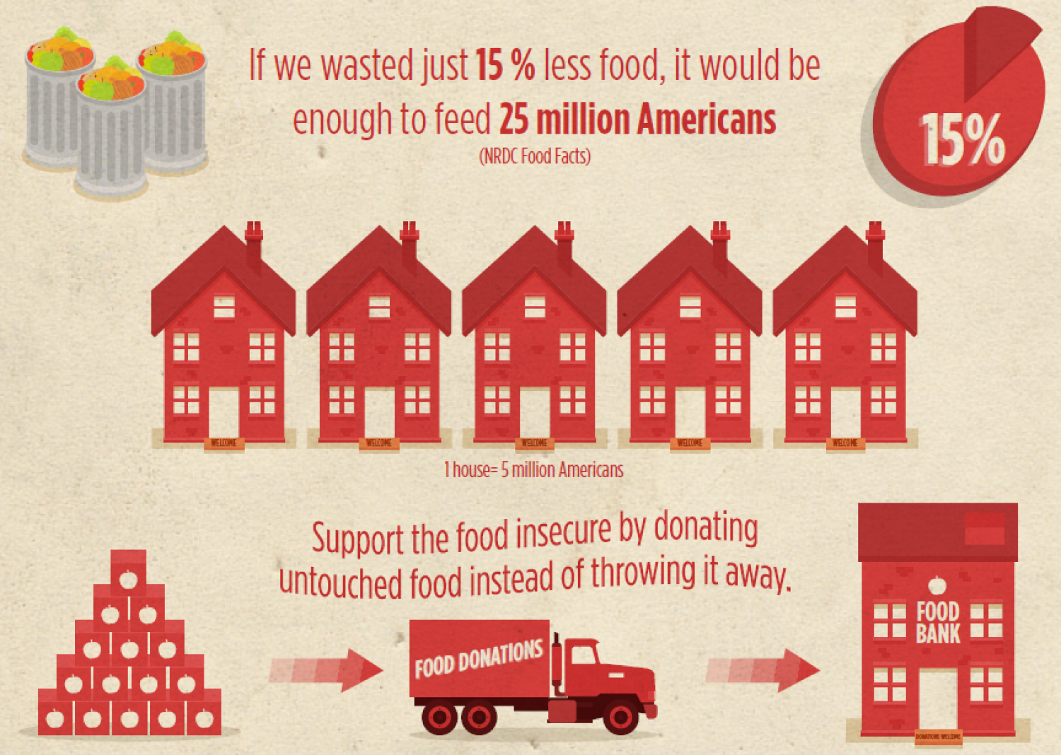 Feed People, Not Landfills: Reducing Food Waste Infographic