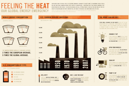 Feeling the Heat Infographic