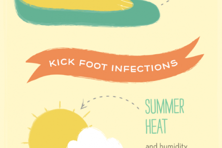 Feet Fit for Summer Fun  Infographic