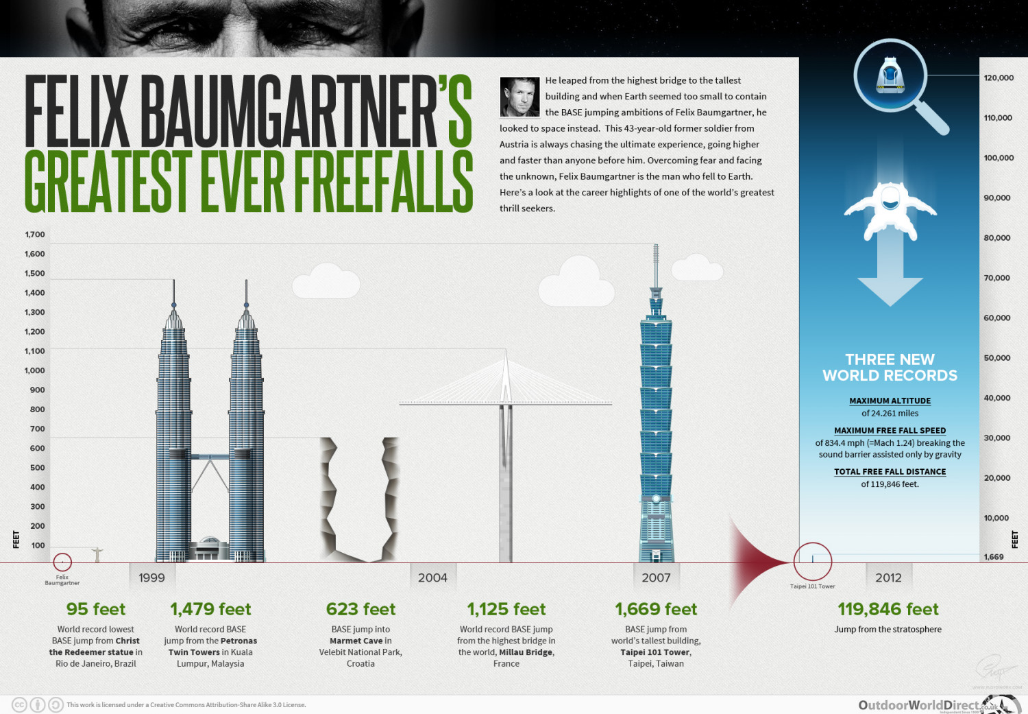 Felix Baumgartner's greatest ever freefalls Infographic