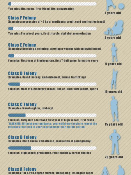 Felony v. Misdemeanor Infographic