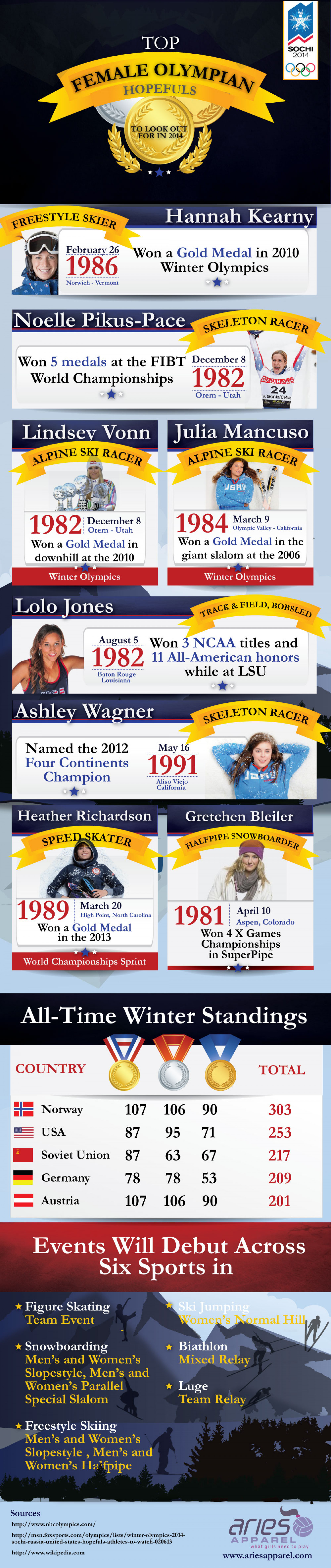 Top Female Olympian Hopefuls Infographic