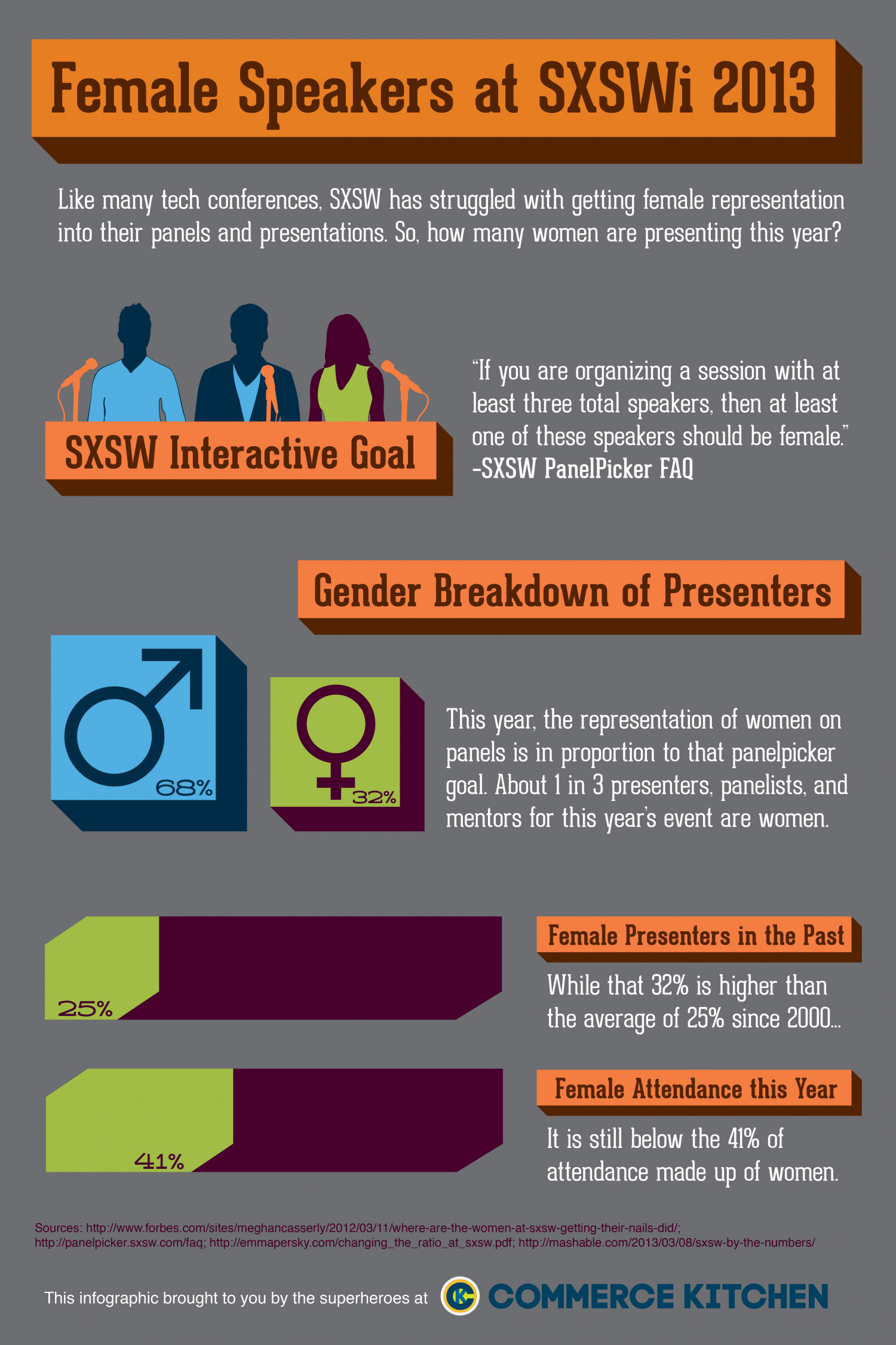 Female Representation at SXSWi Infographic