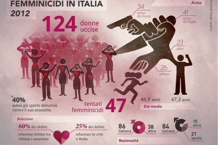 Femminicidi in Italia 2012 Infographic