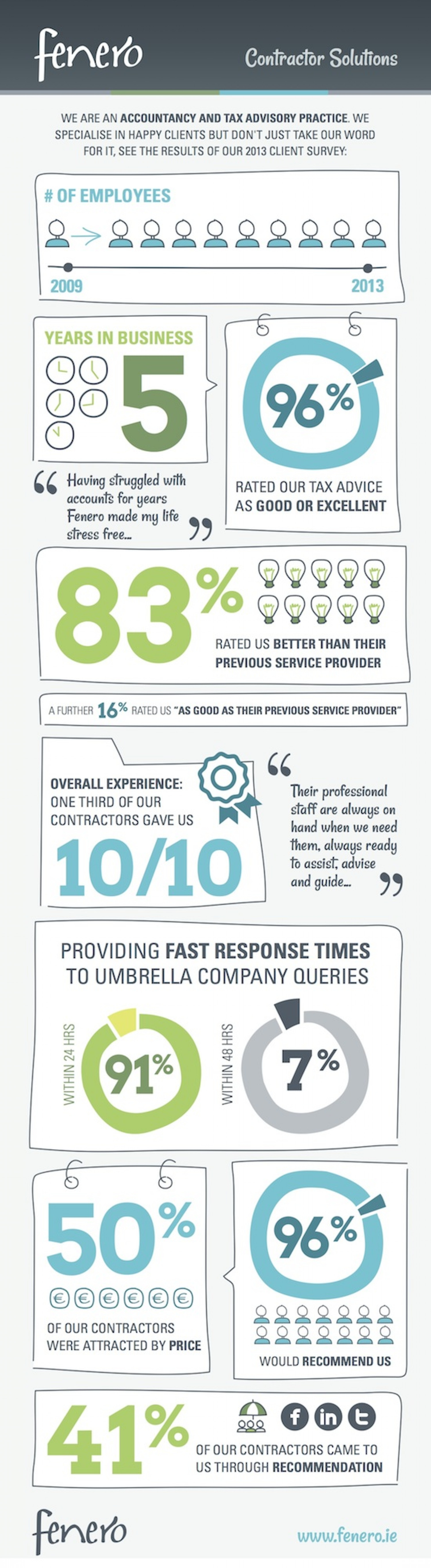 Fenero 2013 Client Survey Infographic
