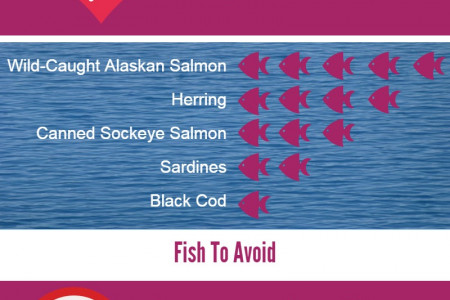 Fertile Heart Cheat Sheet to Fertility Friendly Fish Infographic