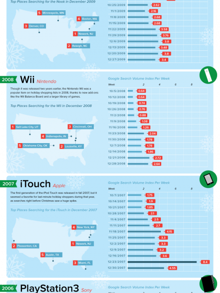 Festive Frenzy: A Look at the Most Sought-After Holiday Gifts of the Last Few Years Infographic