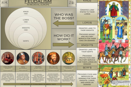 Feudalism Infographic