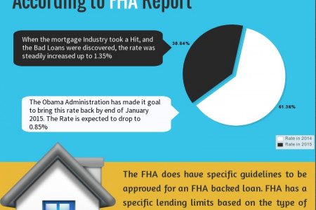 FHA Mortgage Insurance Rate Drastically Lowered in 2015 Infographic