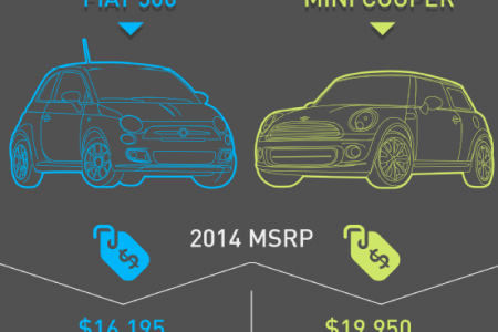 Fiat 500: Don't Let the Small Size Fool You Infographic