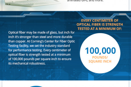 Fiber Optic Cables vs. Other Cables Infographic