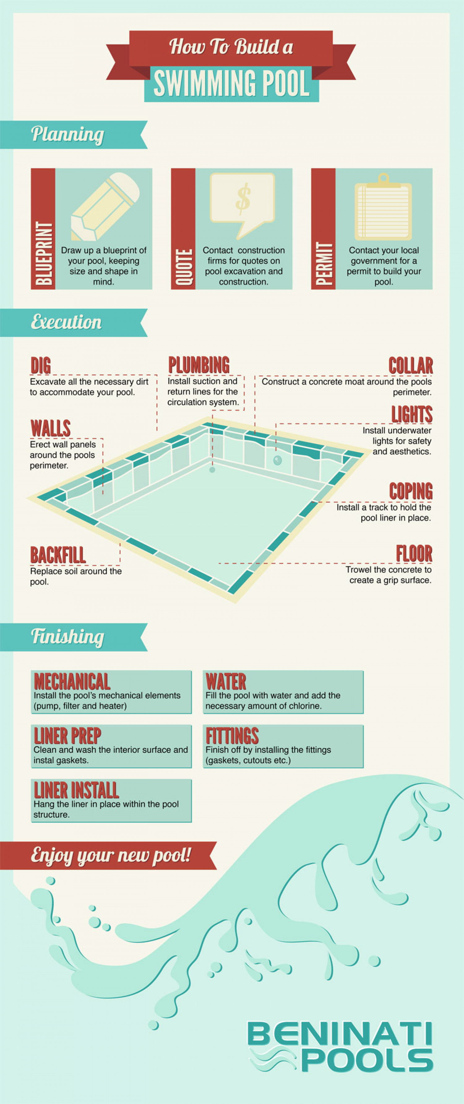How to build a swimming pool Infographic