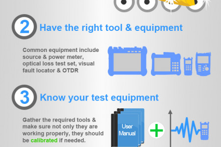 Fibre Optic Testing Best Practices Infographic