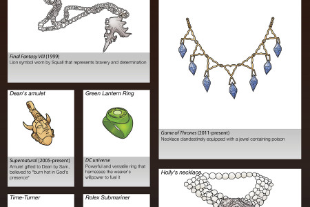 Fictional Jewelry Infographic
