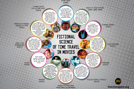 Fictional Science of Time Travel in Movies  Infographic