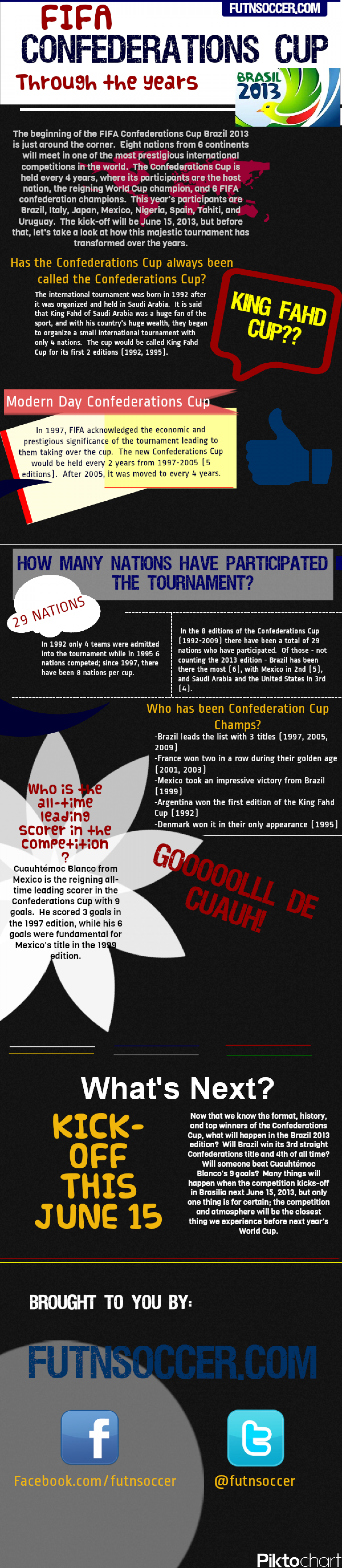 FIFA Confederations Cup - A Brief History Infographic