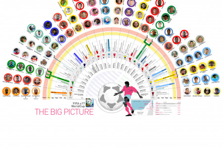 FIFA U-17 World Cup : The Big Picture Infographic