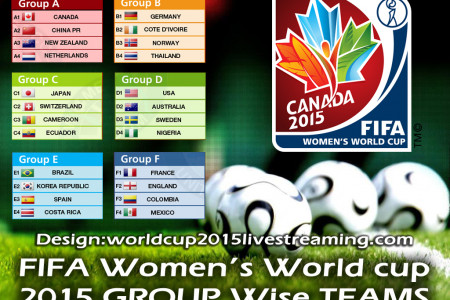 Fifa Women's World cup 2015 Group wise Teams  Infographic