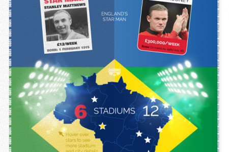 Fifa World Cup Brazil 1950 vs 2014 Infographic
