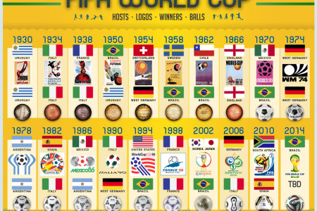 FIFA World Cup Evolution Infographic
