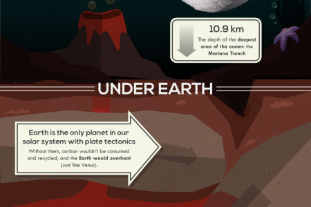 Fifty Unbelievable Facts About Earth Infographic