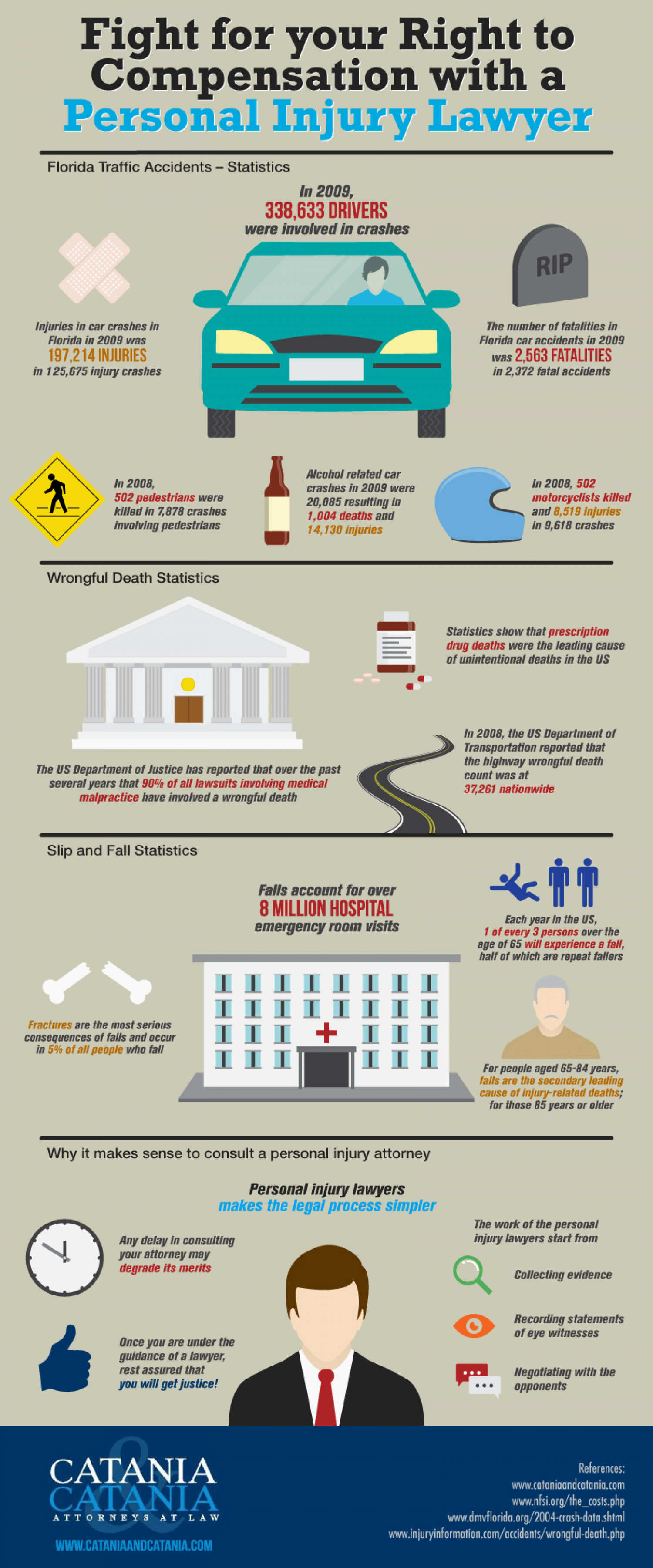 Fight for Your Right to Compensation with a Personal Injury Lawyer Infographic