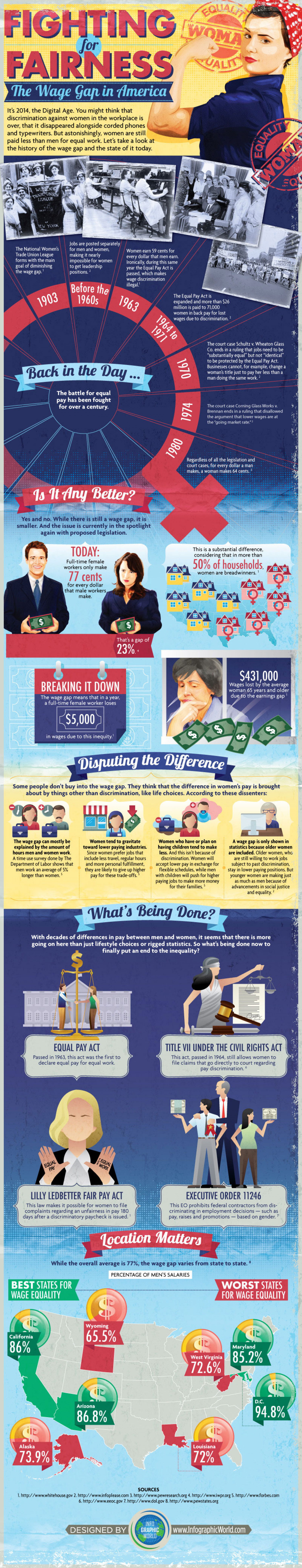 Fighting for Fairness: The Wage Gap in America Infographic