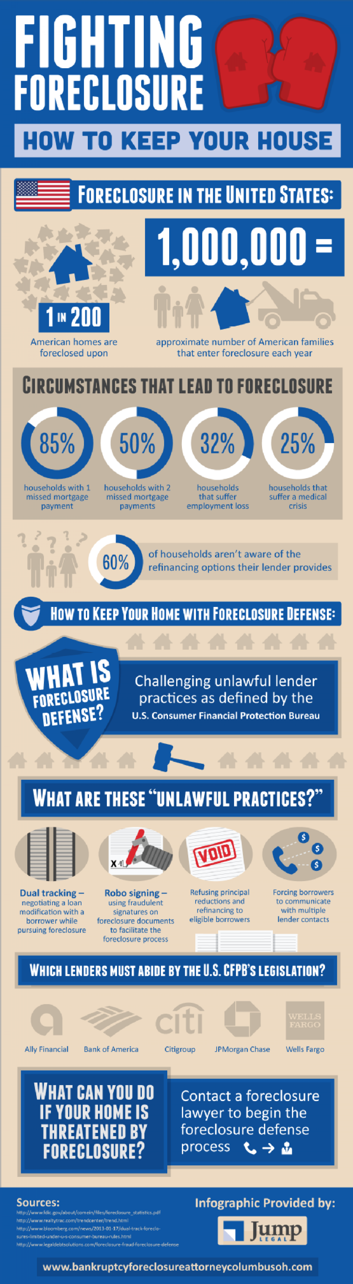 Fighting Foreclosure: How to Keep Your House Infographic