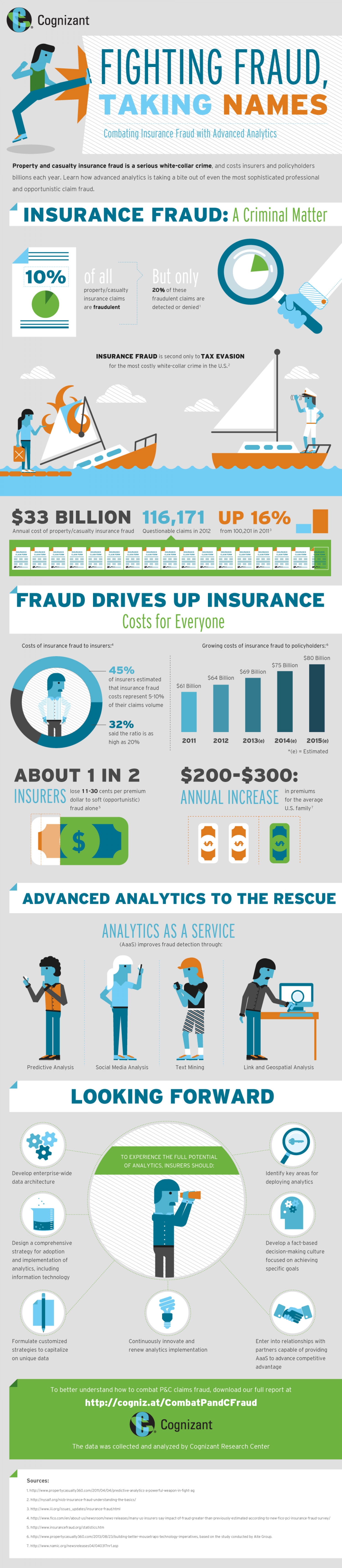 Fighting Fraud, Taking Names : Combating Insurance Fraud with Advanced Analytics Infographic