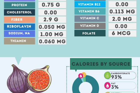 Figs nutrition facts Infographic