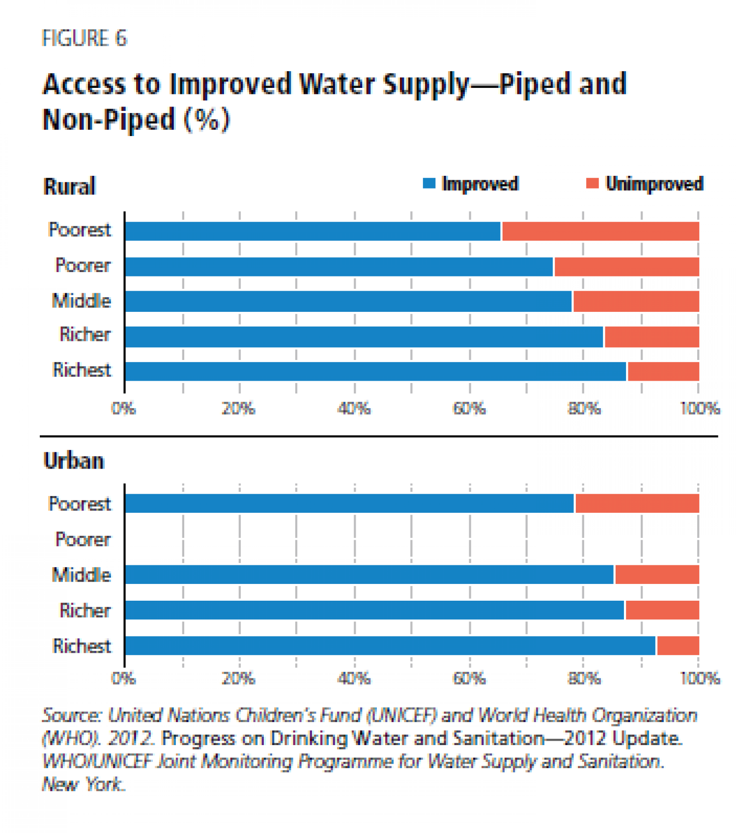 Acccess to improved Water Supply- piped and Non-piped (%) Infographic