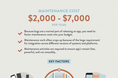 Figuring the Costs of Business App Development Infographic