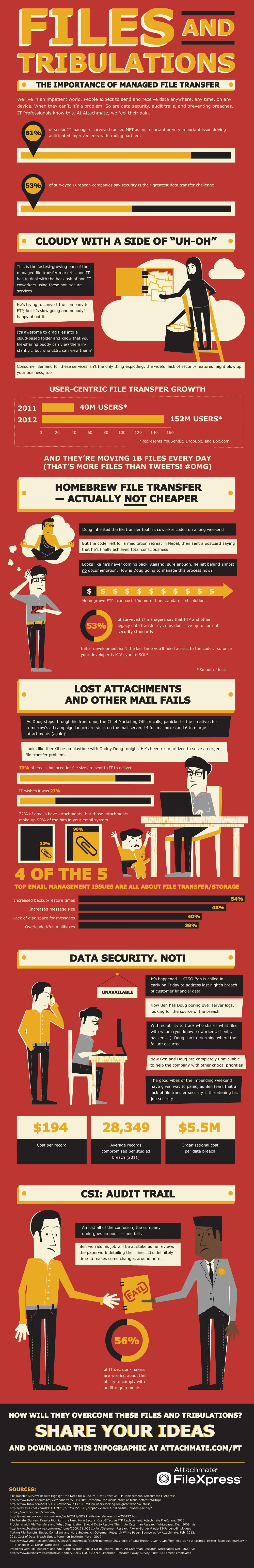 Files and Tribulations, the Importance of Managed File Transfer Infographic