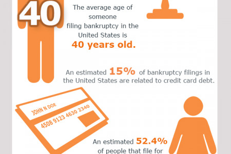 Filing For Bankruptcy Infographic