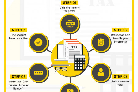 Filing Income Tax Returns In India Infographic