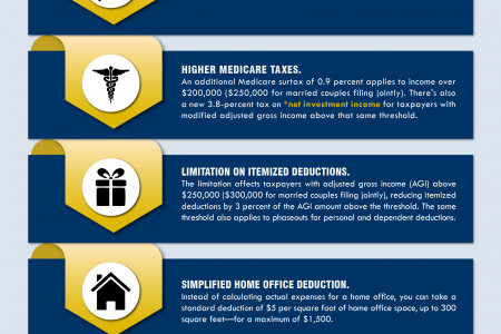 Filing Your 2013 Return Infographic