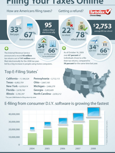 Filing Your Taxes Online Infographic