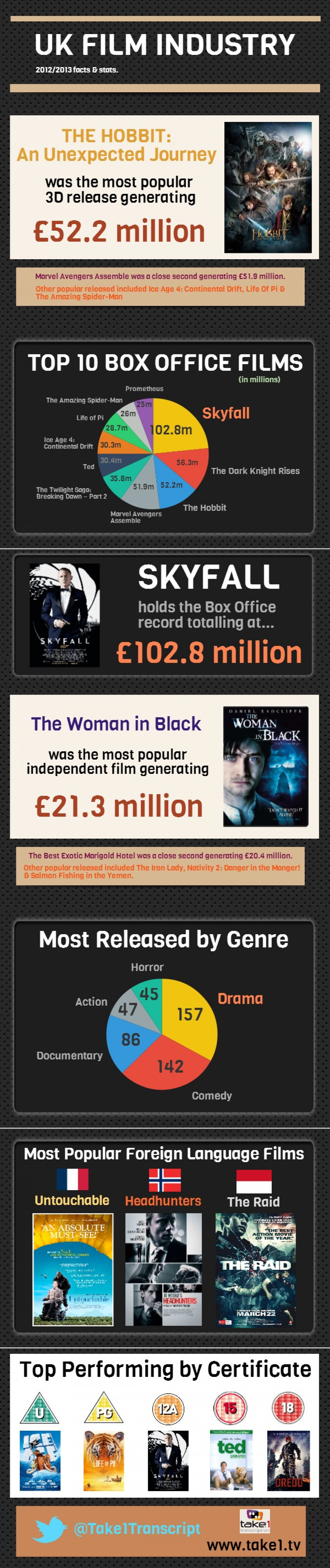 Uk Film Industry Infographic