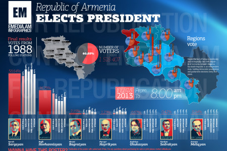 Final Results of Armenia Presidential Elections 2013 Infographic
