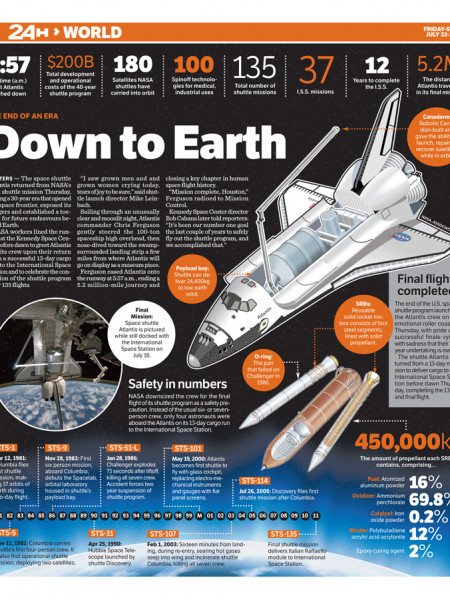 Final Shuttle Mission Infographic