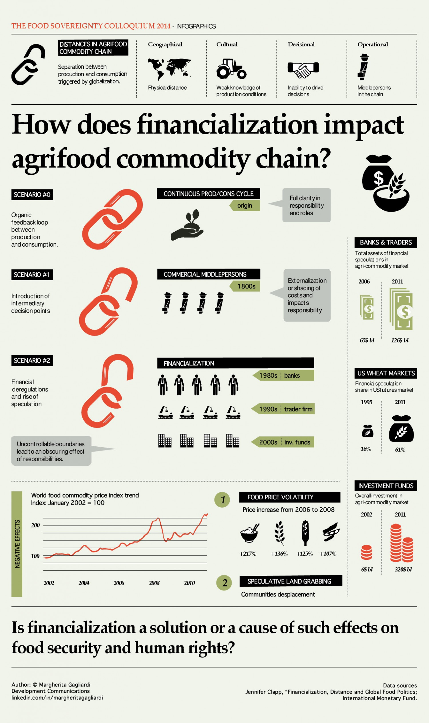 Finance and Agrifood Commodity Chain Infographic