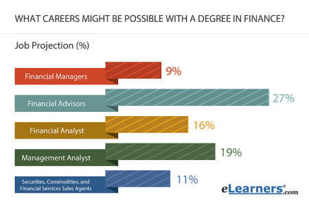Finance Careers Infographic