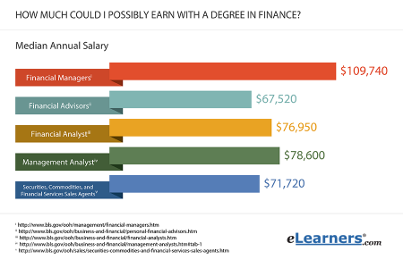 Finance Salaries Infographic