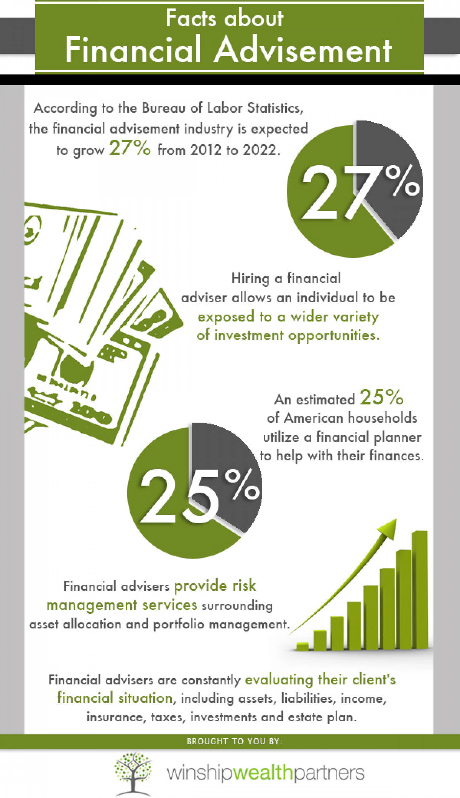 Financial Advisement Infographic